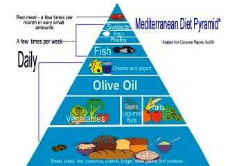 Panduan menjalani diet Mediterania, pola konsumsi makanan paling sehat