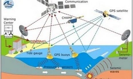 Alat peringatan dini tsunami (ilustrasi).