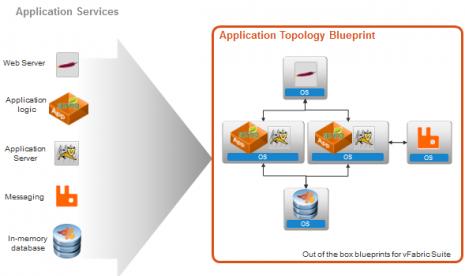 Gartner Tempatkan VMware Pemimpin untuk Virtualisasi Server x86