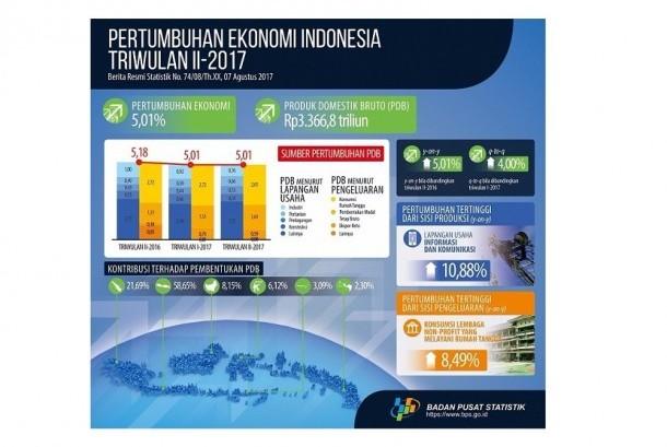 Data pertumbuhan ekonomi Indonesia.