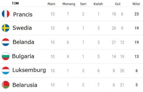 Klasemen Akhir Kualifikasi Piala Dunia Zona Eropa Republika Online