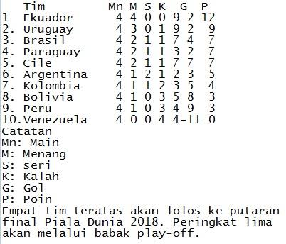 Klasemen Kualifikasi Piala Dunia Zona Amerika Selatan Republika Online