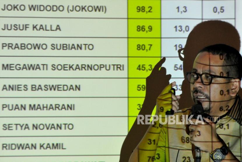 Direktur Eksekutif Indo Barometer Muhammad Qodari memaparkan hasil survei Capres 2019 di Jakarta, Ahad (3/12).