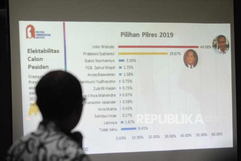 Direktur Eksekutif PolcoMM Institute Heri Budianto menjelaskan hasil survei  tentang  elektabalitas calon presiden dan menakar poros ke tiga yang di lakukan PolcoMM Institute di Jakarta, Ahad (25/3).