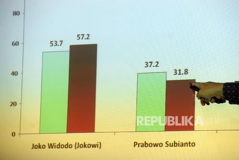 Direktur Eksekutif Saiful Mujani Research and Consulting (SMCR) Djayadi Hanan memberikan keterangan dalam acara rilis survei Nasional SMRC kecenderungan Dukungan Politik Tiga Tahun Presiden Jokowi di Jakarta, Kamis (5/10).