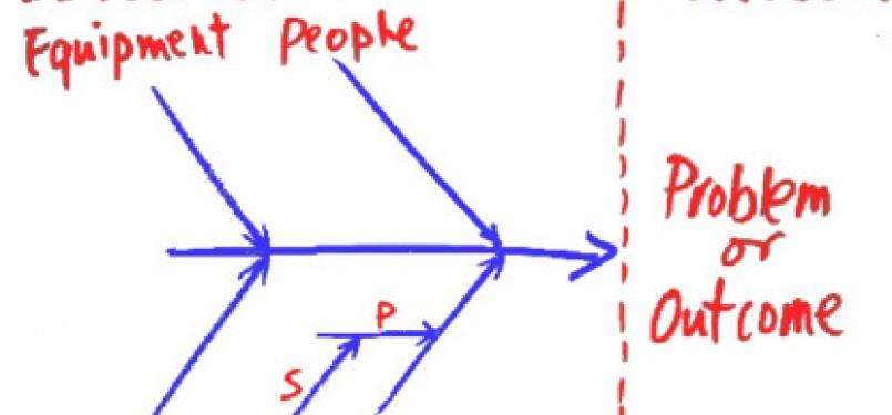 Sukses di dunia usaha lulusan pt perlu terapkan diagram tulang fishbone diagram ilustrasi ccuart Images