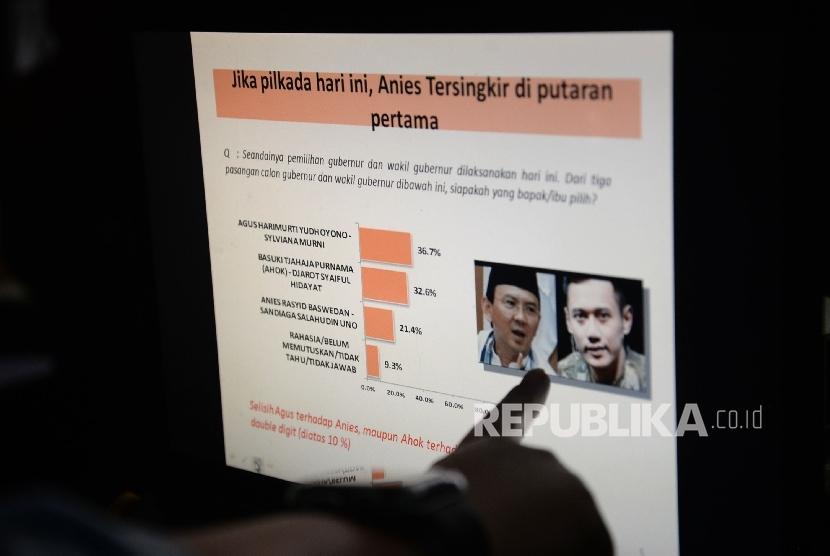 Layar monitor menampilkan hasil survei LSI Denny JA mengenai siapa yang akan tersingkir di putaran pertama pilgub DKI di Jakarta, Selasa (17/1).