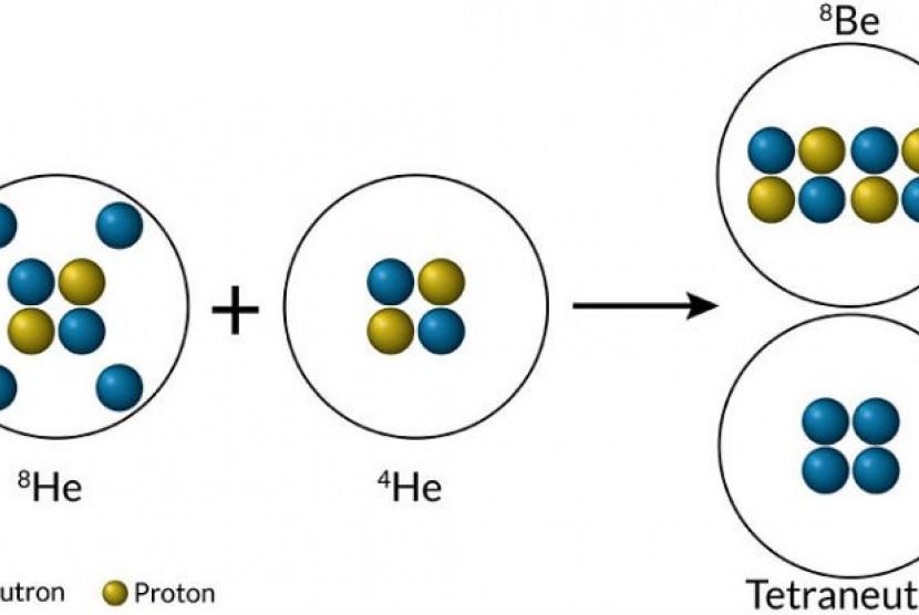partikel tetraneutron