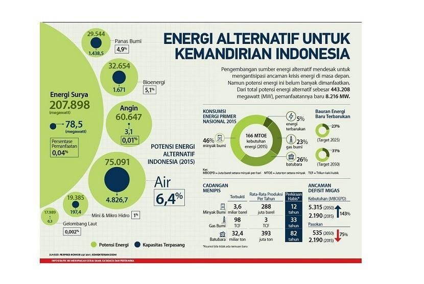 Pengembangan energi baru terbarukan di Indonesia.