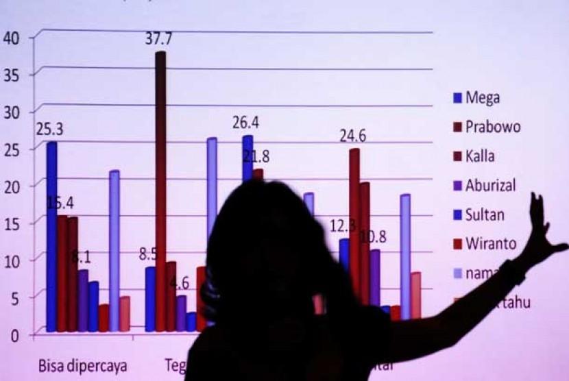 Presentasi hasil survei politik. (Ilustrasi)