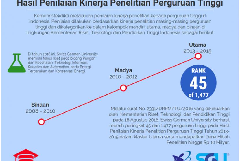 SGU mendapat penilaian sebagai kampus nomor 45 di Indonesia.