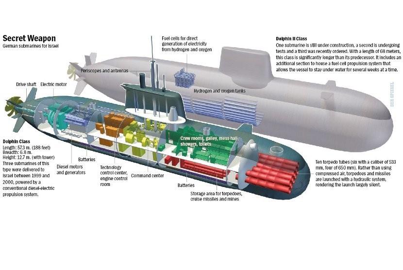 Skema desain kapal selam Kelas Dolphin