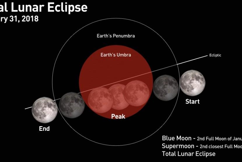 Super Blue Blood Moon. Ilustrasi