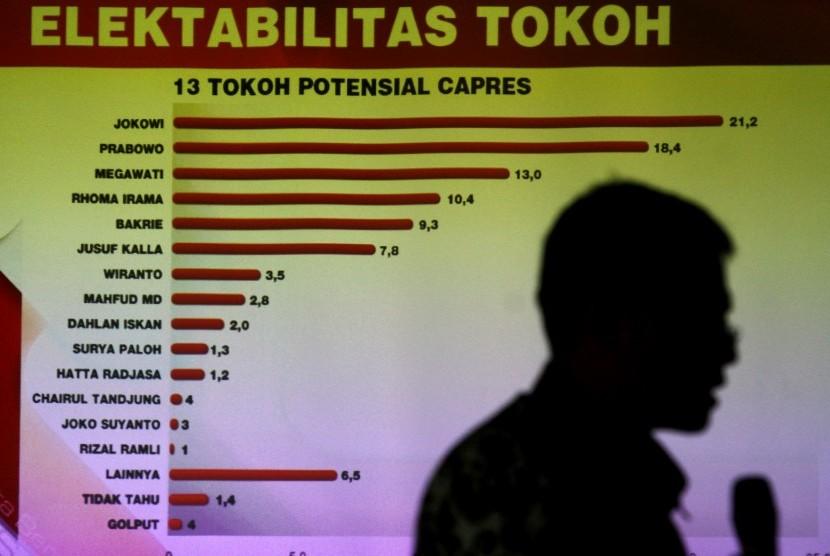 Survei bursa capres 2014