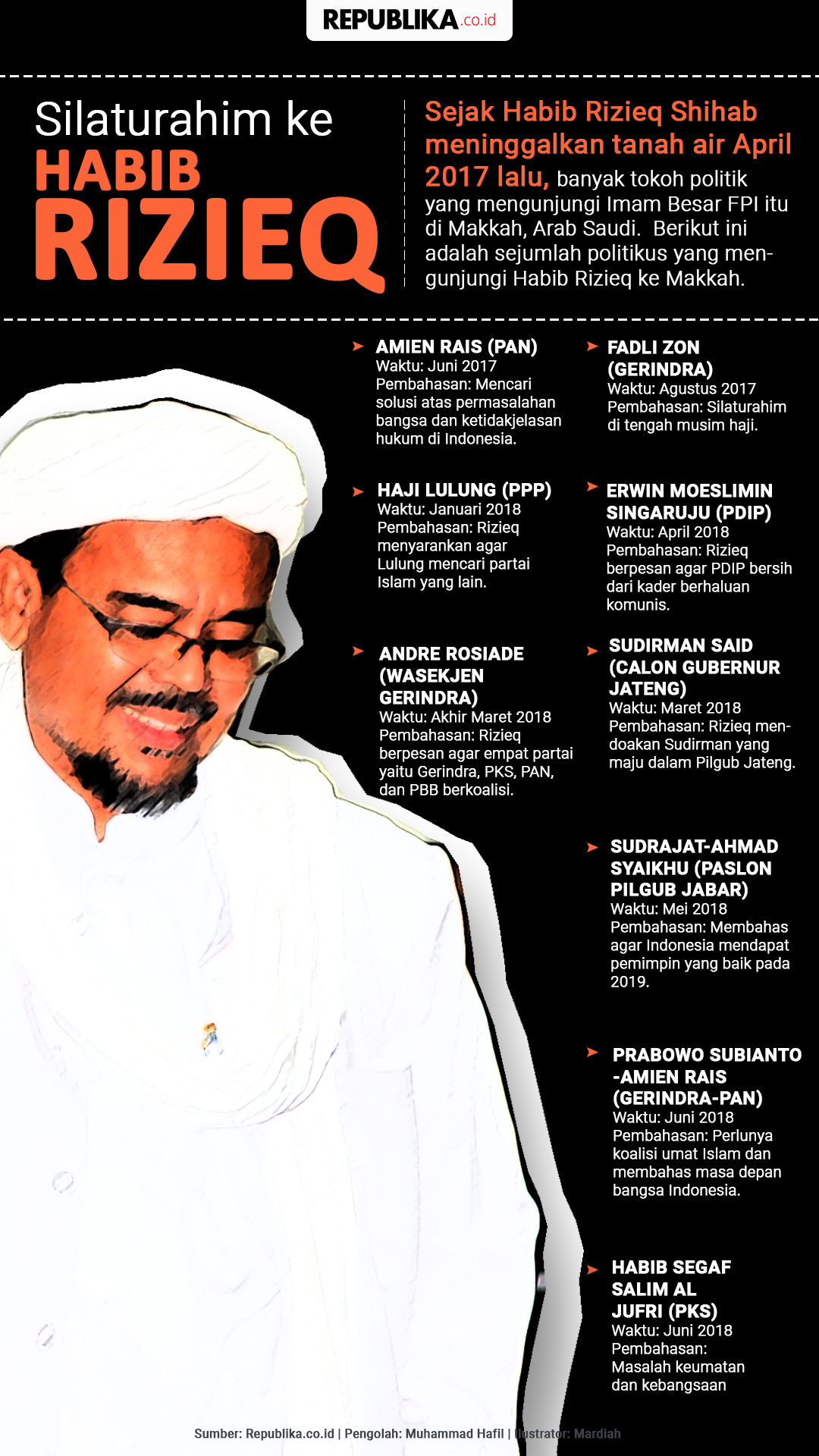 Silaturahim ke Habib Rizieq