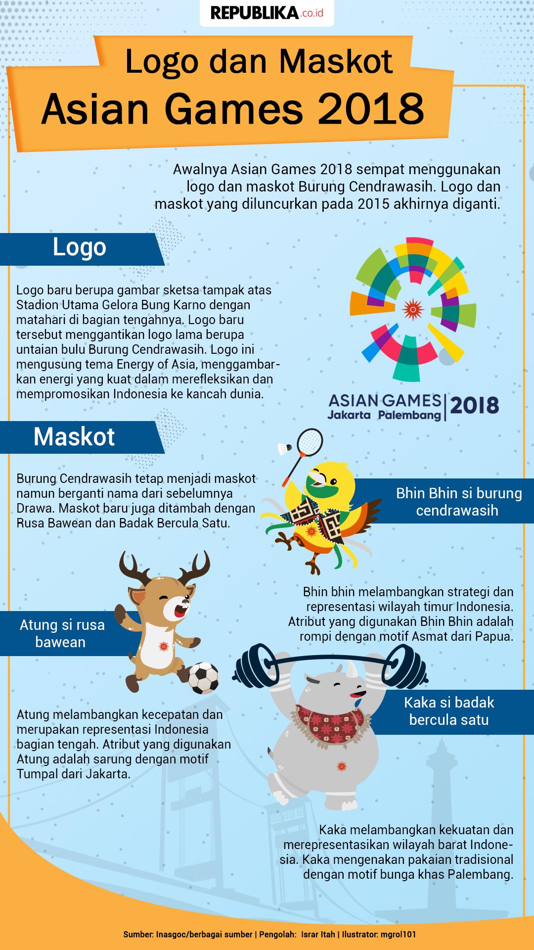 Logo Dan Maskot Asian Games