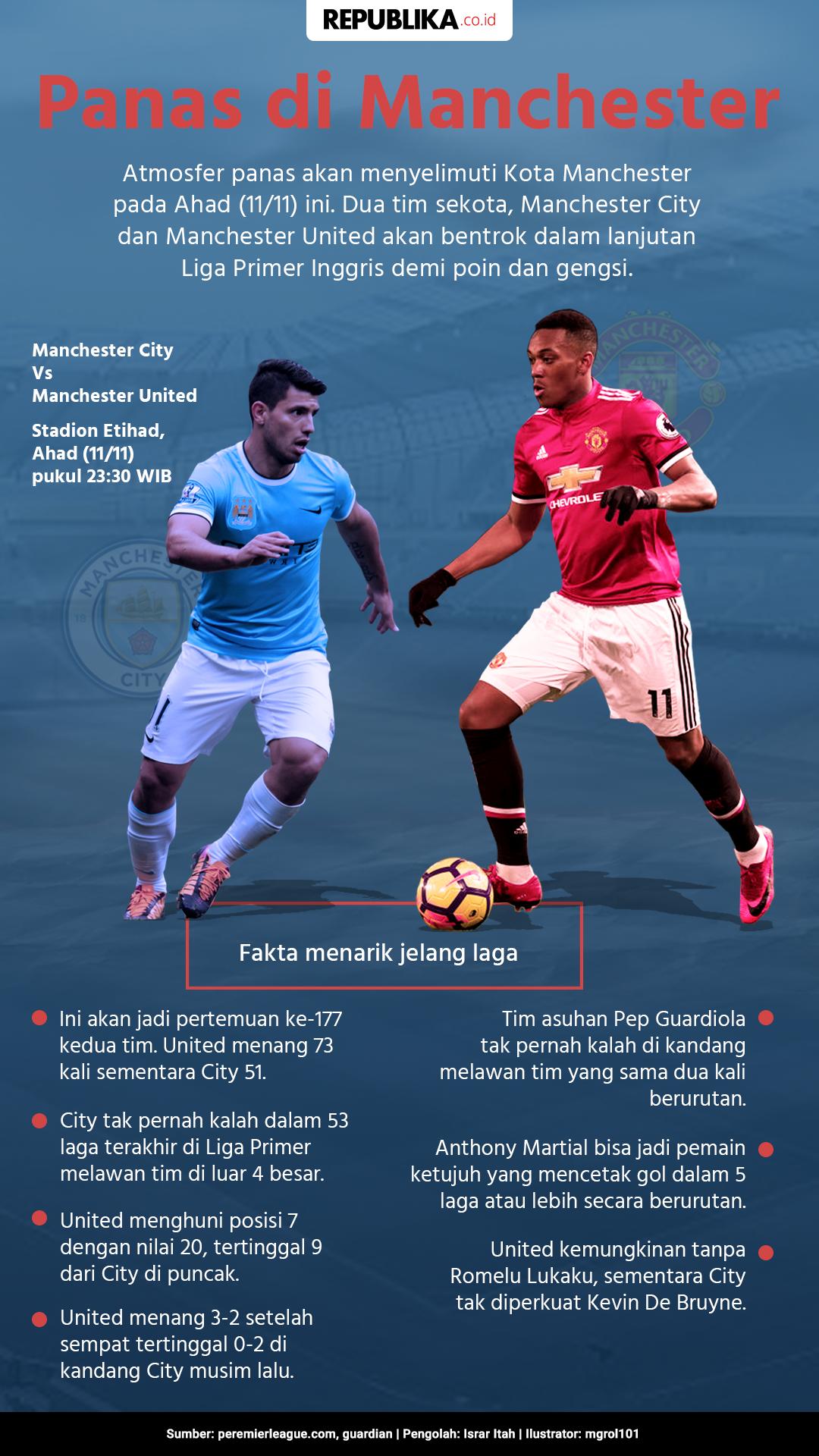 City Vs United Panas Di Kota Manchester