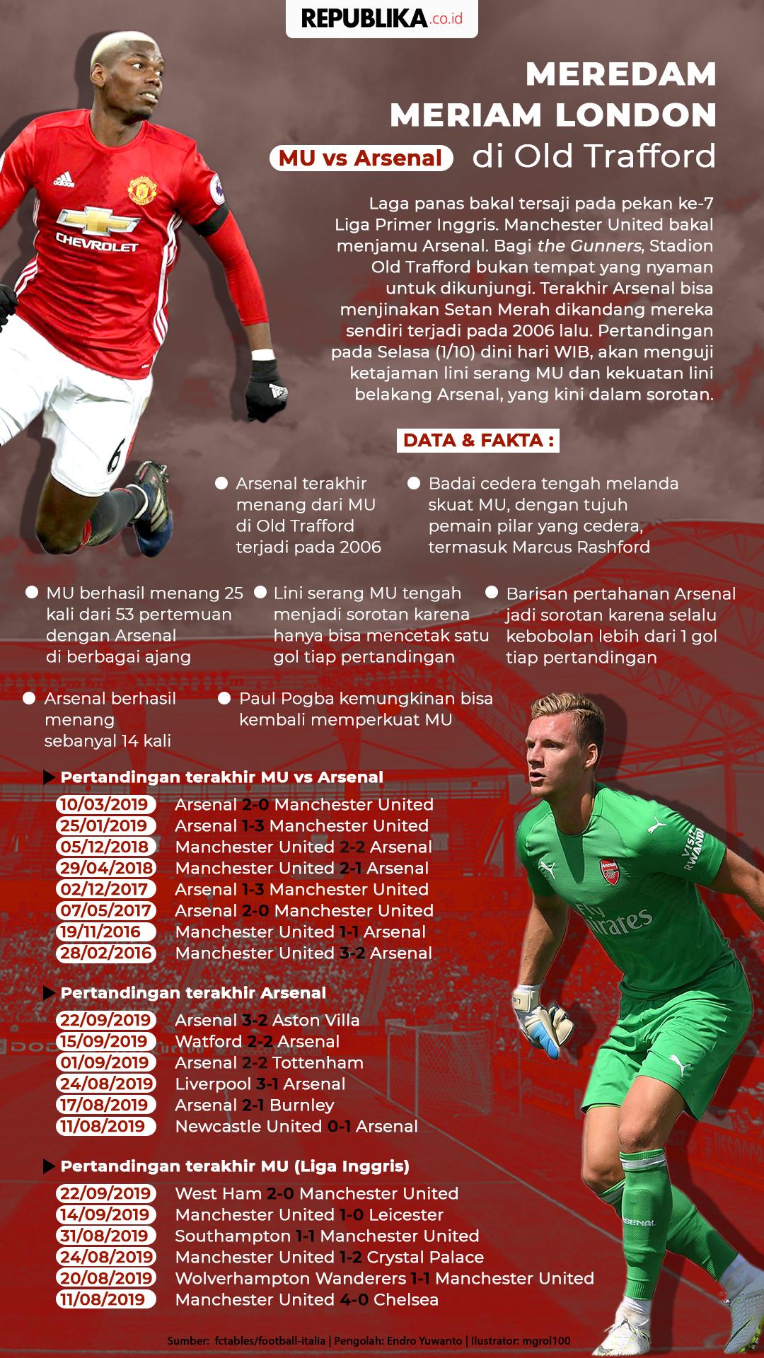 MU Vs Arsenal Upaya Meredam Meriam London