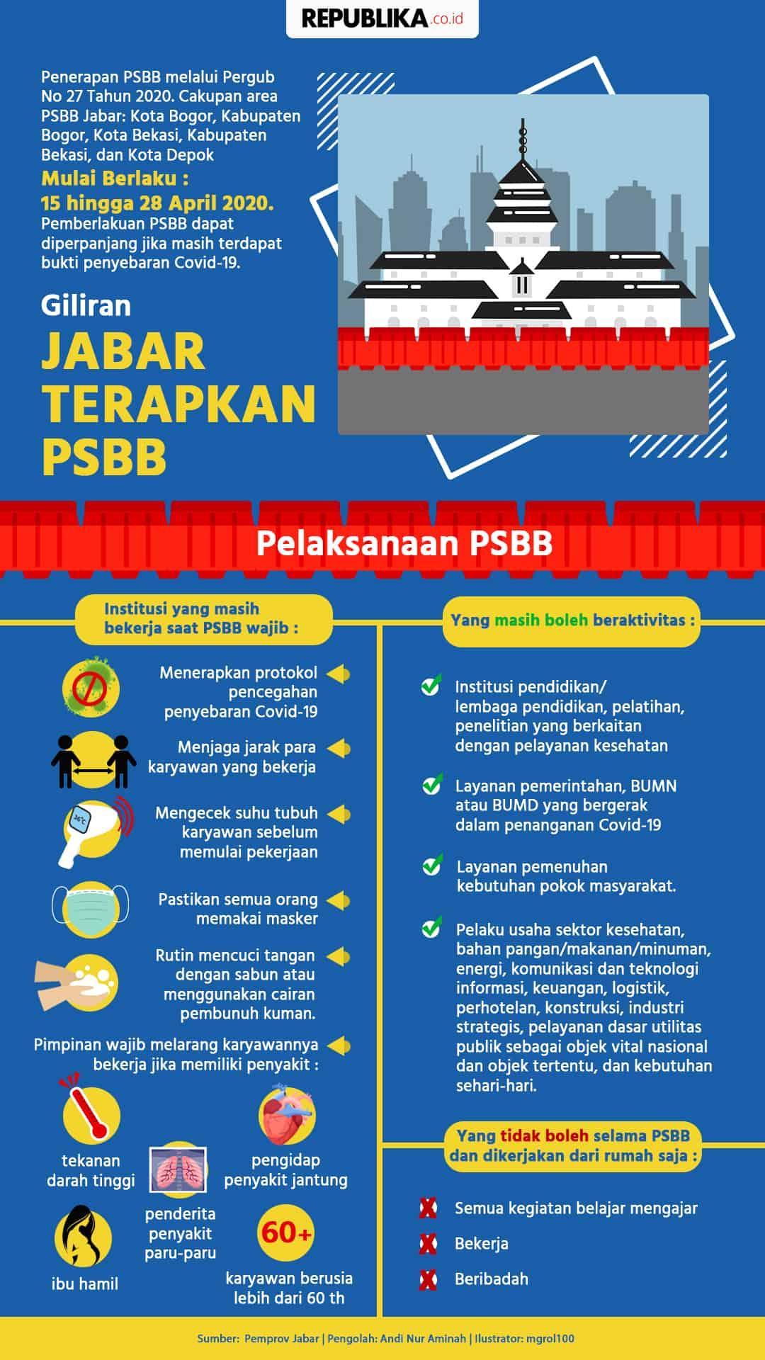 Infografis Giliran Jabar Terapkan Psbb Republika Online
