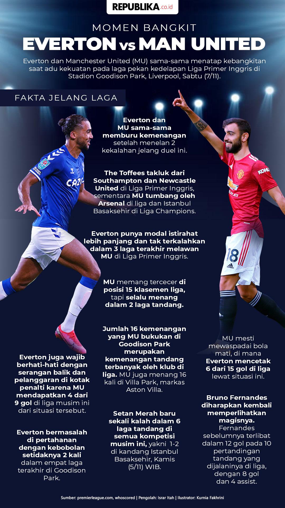 Infografis Everton Vs Manchester United Momen Bangkit Republika Online Mobile
