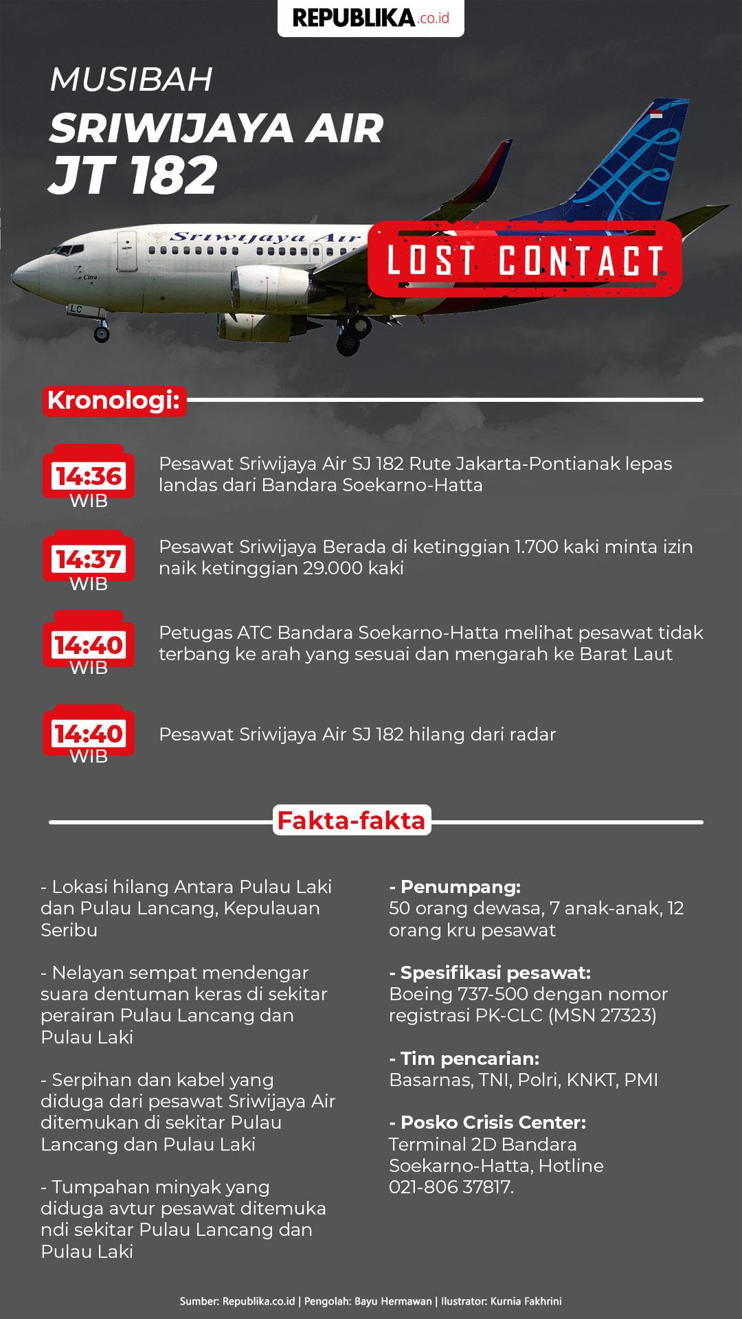 Jejak Jatuhnya Sriwijaya Air SJ 182