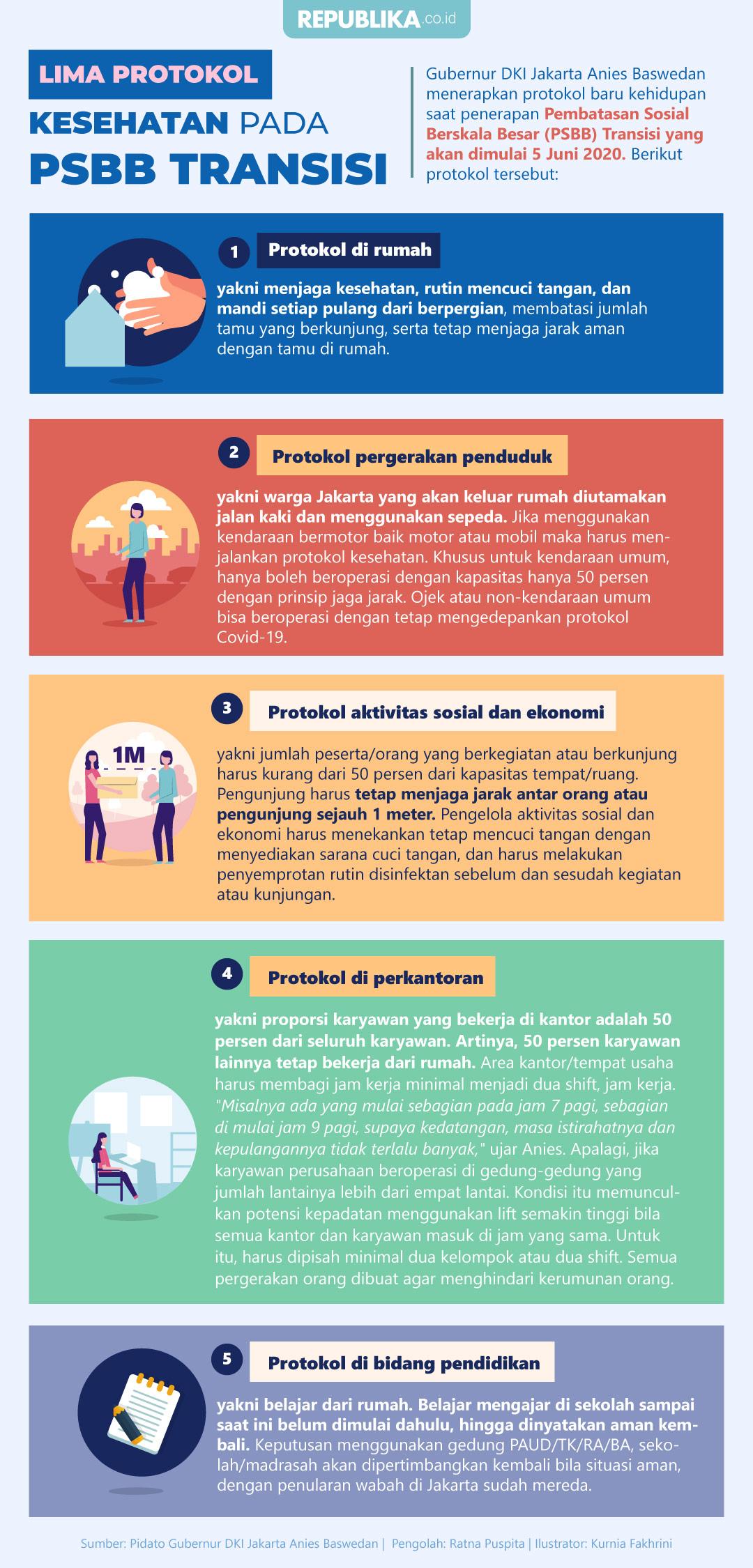 Infografis Lima Protokol Kesehatan Pada Psbb Transisi Republika Online