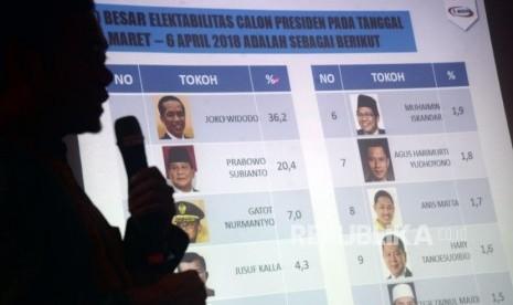 Elektabilitas Prabowo-Sandi Semakin Dekati Jokowi-Maruf Amin