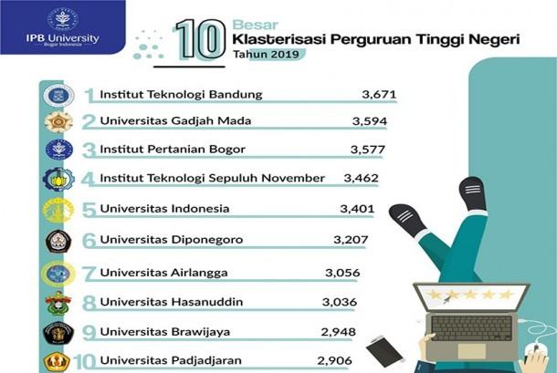 Ipb Kembali Raih Peringkat Ketiga Ptn Terbaik Di Indonesia Republika Online