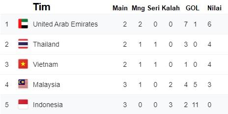 Klasemen Grup G Kualifikasi Piala Dunia 2022 Zona Asia Republika Online