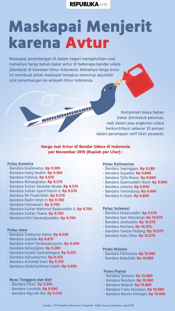 Lima Kebijakan Yang Berbuntut Mahalnya Tiket Pesawat Republika Online