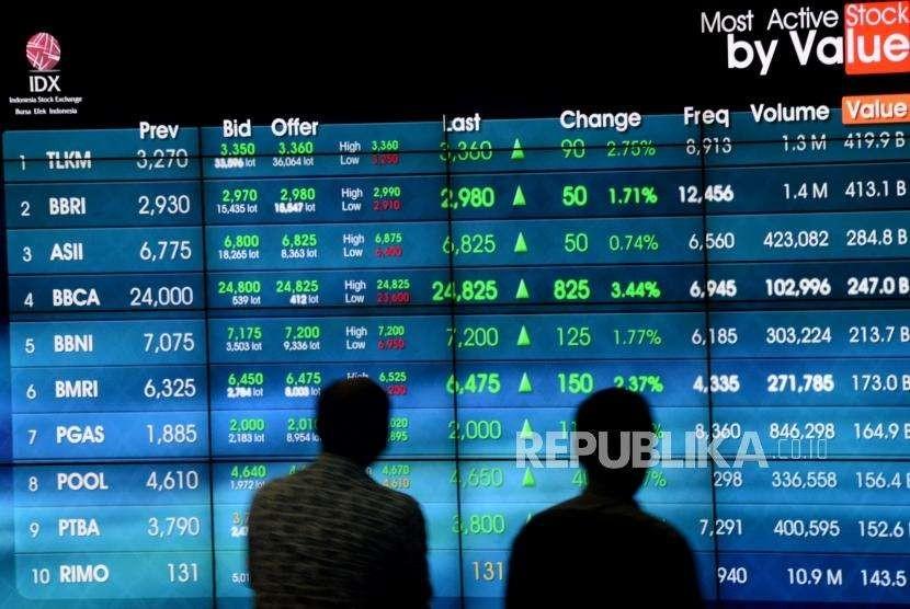 Daftar Indeks Saham Indonesia