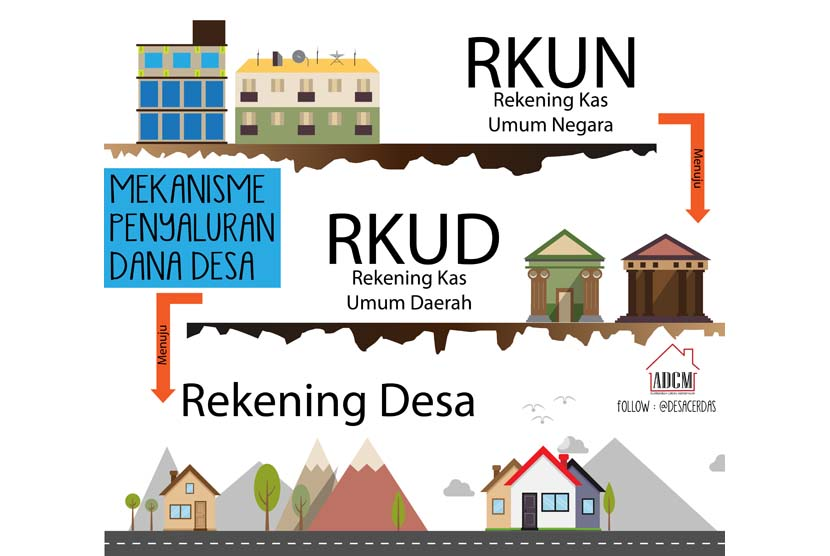 Infografis Mekanisme penyaluran dana desa