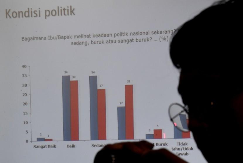Seorang wartawan menyimak rilis hasil survei yang dilakukan oleh Saiful Mujani Research and Consulting (SMRC) dengan tema Kondisi Demokrasi Ekonomi Politik Nasional Pascaperistiwa 21-22 Mei : Sebuah Evaluasi Publik di Jakarta, Ahad (16/6/2019). (Ilustrasi)