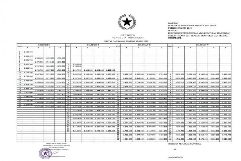 Ini Daftar Gaji PNS Setelah Dinaikkan Presiden Jokowi