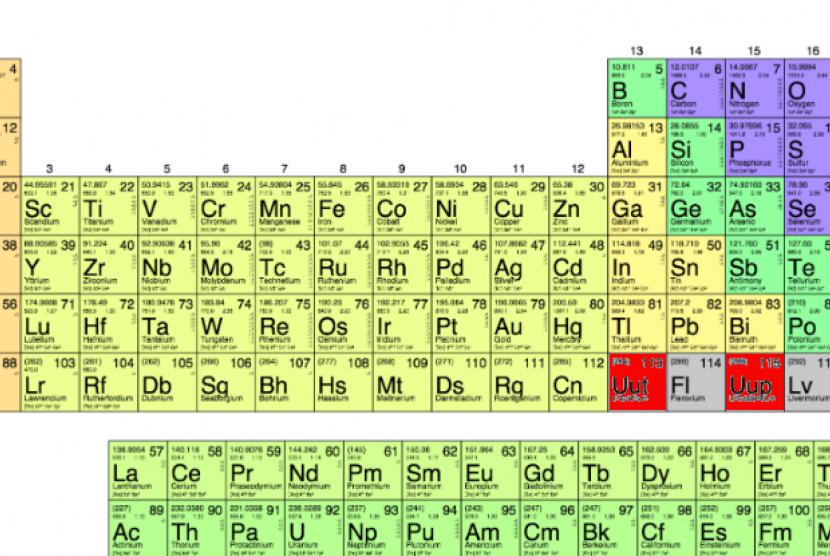 4 unsur baru resmi masuk di tabel periodik kimia republika online empat unusr baru resmi masuk di spu ccuart Images