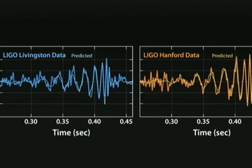 gelombang gravitasi yang ditangkap ilmuan dengan LIGO