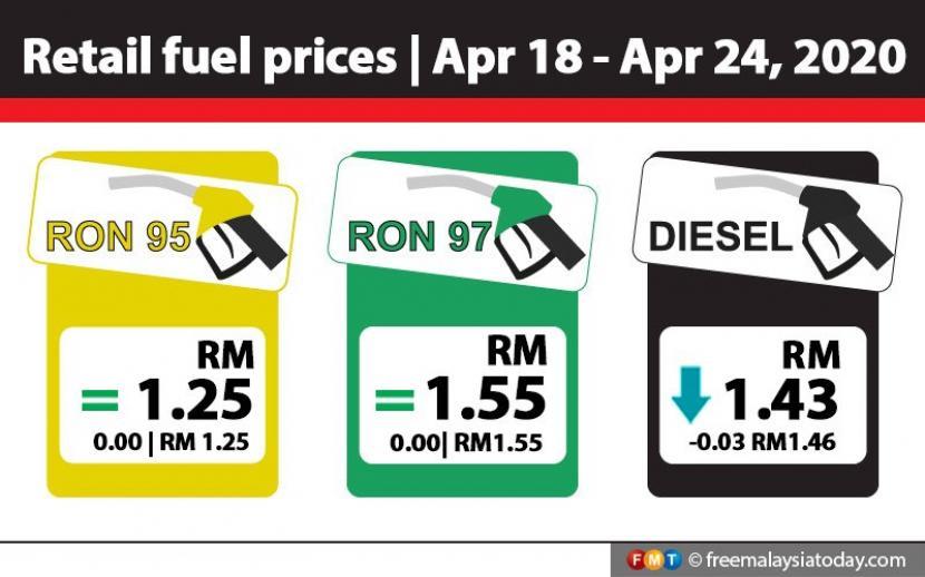 Harga Bahan Bakar Ron 95 Di Malaysia Rp 4 420 Per Liter Republika Online