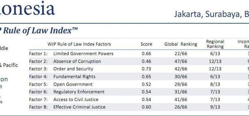 Hasil survei WJP di Indonesia.