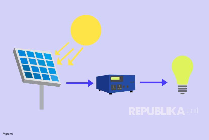 Ilustrasi Energi Tata Surya