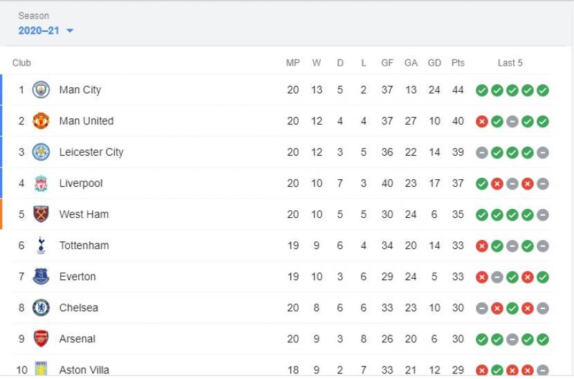 Klasemen Sementara Liga Primer Inggris