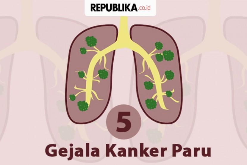 Lima gejala kanker paru-paru.