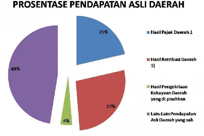 Pendapatan Asli Daerah (PAD)
