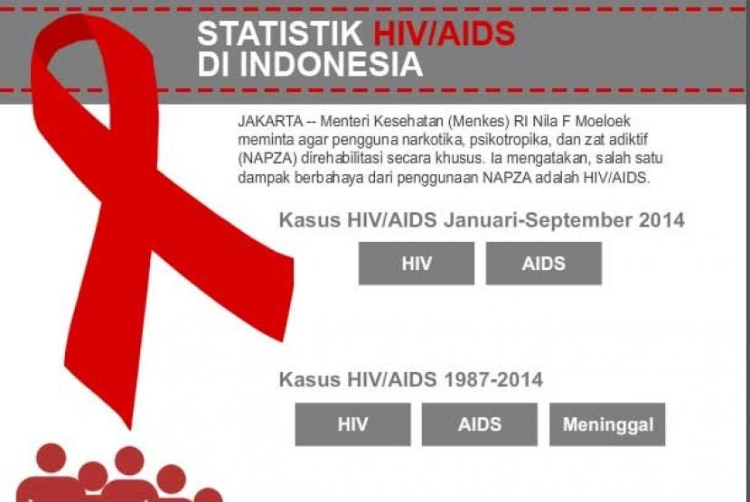 Statistik HIV AIDS di Indonesia