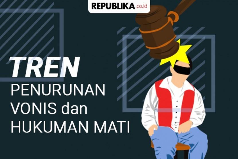 Tren hukuman mati di Indonesia