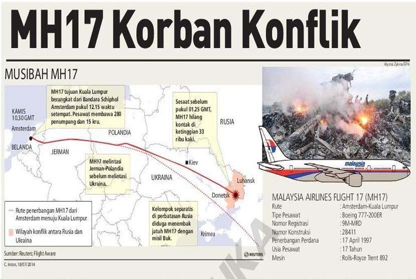 Wilayah konflik antara Rusia dan Ukraina.