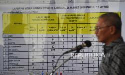 Jatim dan Papua Salip DKI Penambahan Kasus Positif Covid-19
