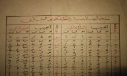 Mengenal Zij, Tabel Jadwal Sholat Abad Pertengahan