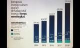 Data komposisi investor saham syariah terhadap total investor Bursa Efek Indonesia.
