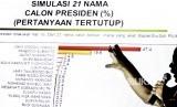 [ilustrasi] Direktur Eksekutif Indo Barometer M Qodari memaparkan hasil survei Lembaga Survei Indo Barometer terhadap elektabilitas calon presiden pada pemilihan presiden 2019 di Jakarta, Selasa (22/5).