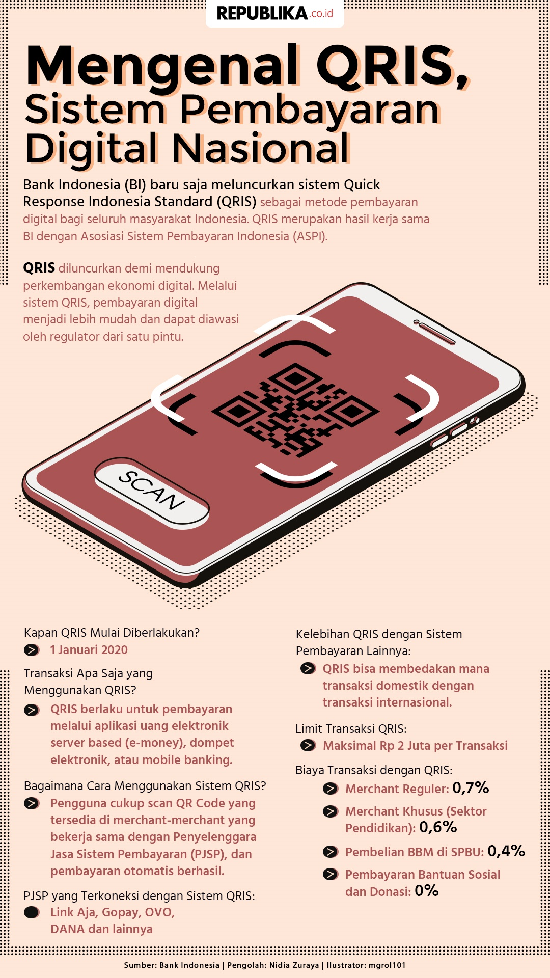 Infografis QRIS. Sumber: republika.co.id